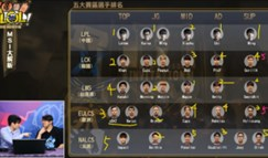 前FW教练叉烧点评MSI阵容:RNG四位置第一