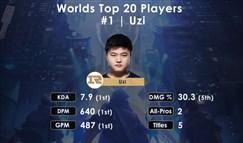 外媒评出S8 20位最佳选手 UZI力压群雄居首位