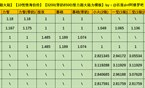 DNF阿修罗五套防具全面数据对比 极致清晰