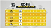 PEL决赛第四日:4AM稳步前进据需领跑 SMG拉闸直降8名