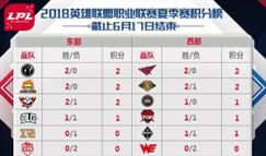 LPL今日首发名单:Mlxg与Zz1tai组合出战