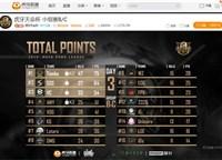虎牙天命杯第三日:小组赛之王Tianba豪取75分拿下第一