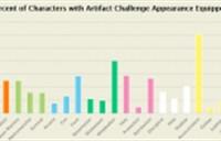 MMO统计数据:神器挑战达成率仅有2%