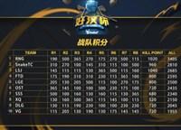 XDD首秀周拿下15杀助力RNG登顶 好汉杯斗鱼独播两天成绩惊人